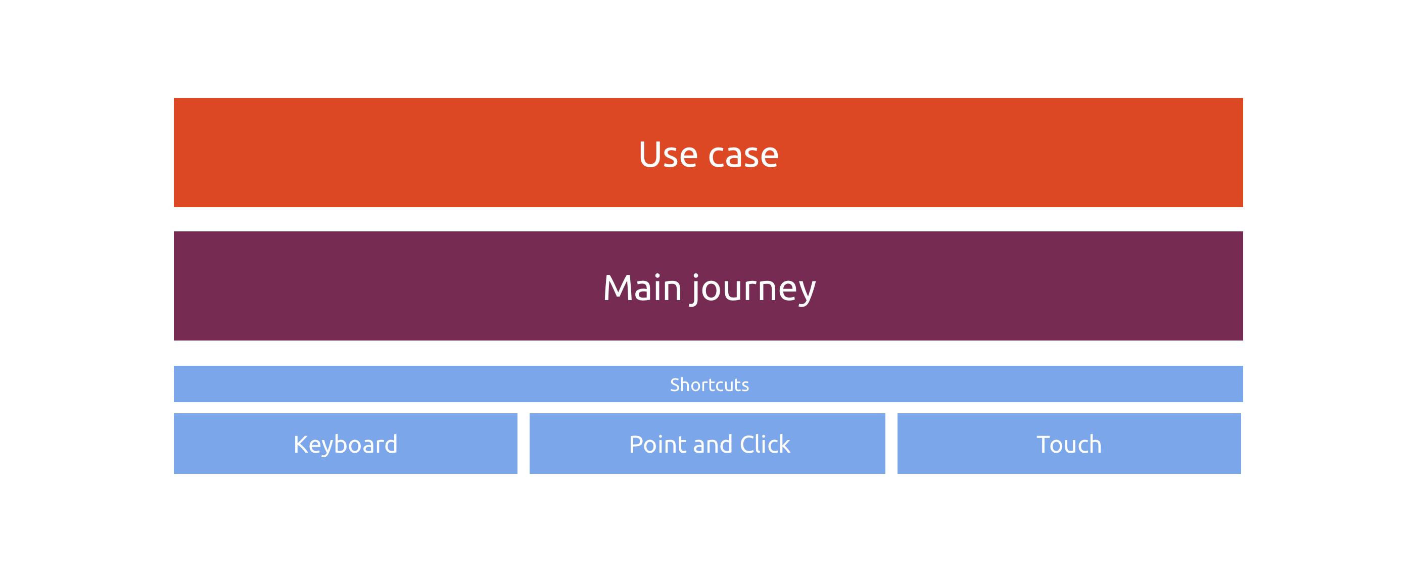Ubuntu Framework