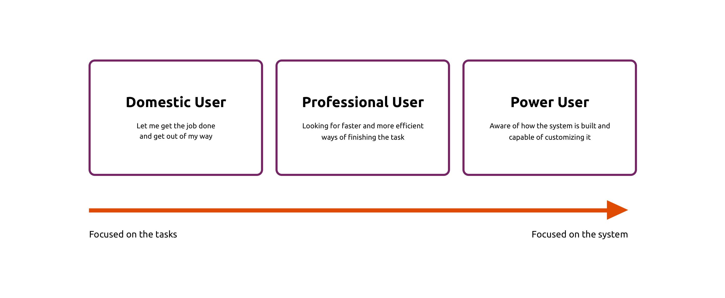 Ubuntu users